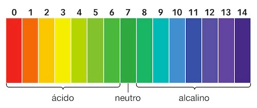 pH del agua potable